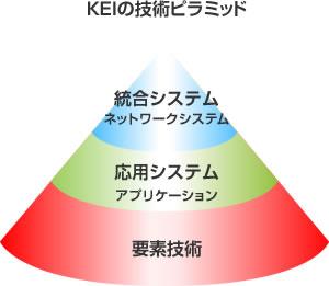 KEIの技術ピラミッド